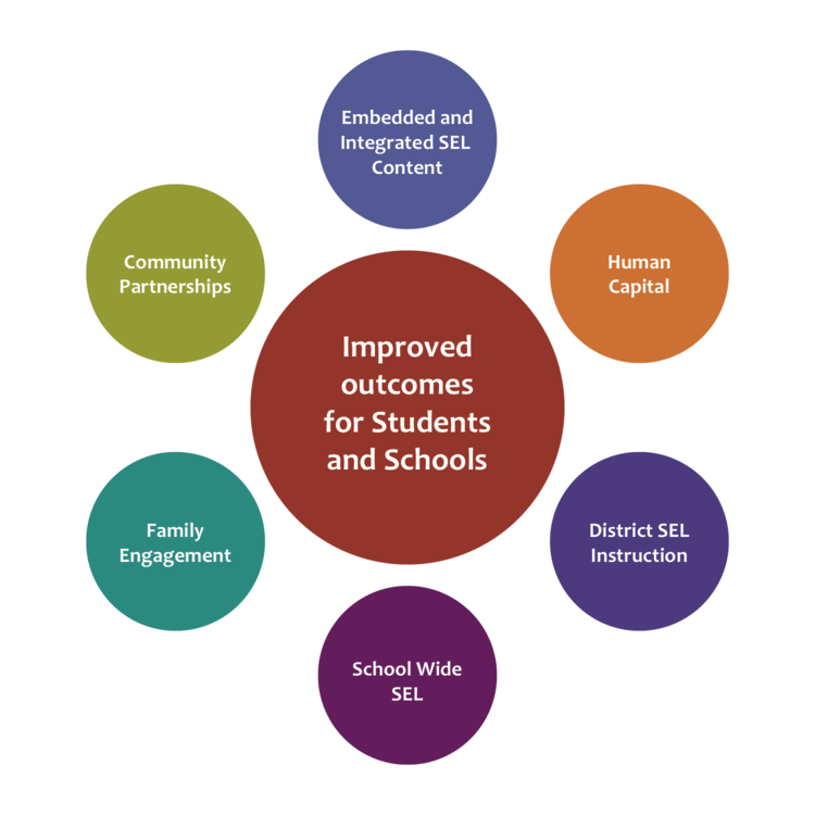 Social Emotional Learning Helps >> Social Emotional Learning At Mps